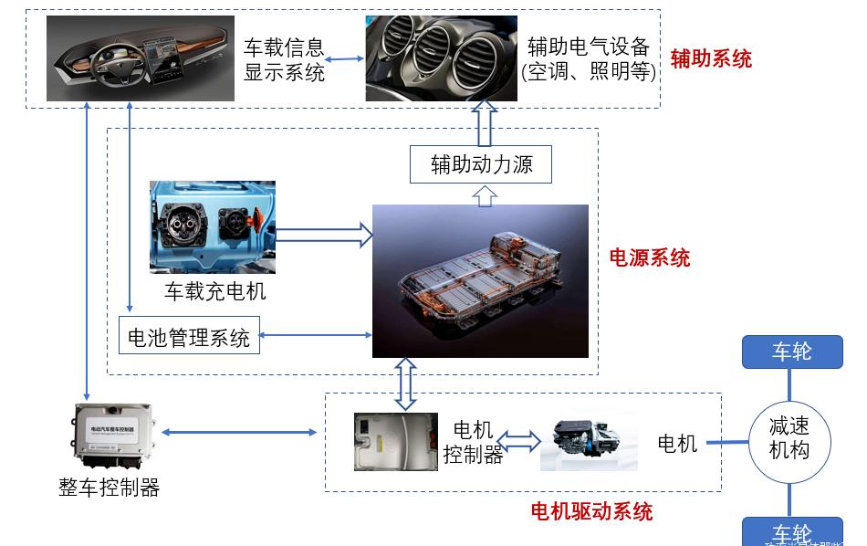 纯电动汽车优缺点 纯电动汽车的组成