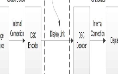一文解读DP 2.0技术