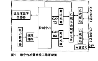 C8051F060单片机的数字传感器系统硬件如何...