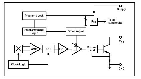 反向偏置霍爾效應開關的接近感應編程技術