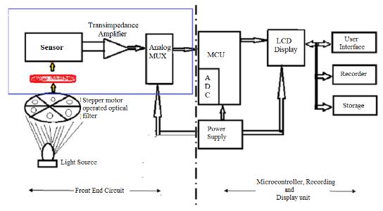 血液诊断机用自动增益超低信号跨阻放大器