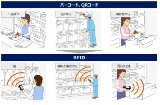 日本RFID技术公司:已筹集3亿日元为与无人驾驶机器人相集成