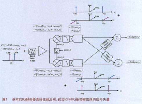 基于矢量信号分析法评估正交解调器的噪声指数