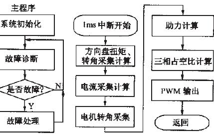 基于DSP软件示波器的无刷直流电机控制系统