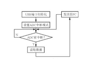 AVR USB接口的溫度測量系統下位機設計