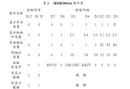 简述Nios的GDM12864A显示模块控制