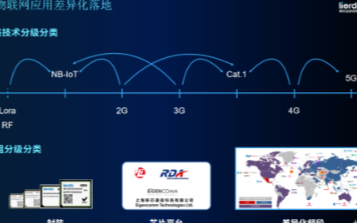浅谈Cat.1和NB-IoT,它们的未来将会走向何方