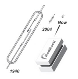 RedRock MEMS传感器以及高纵横比微细加工(HARM)的使用