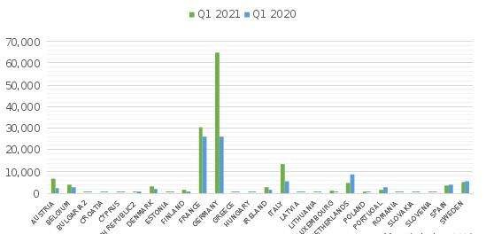 歐洲第一季度的電氣化滲透率情況