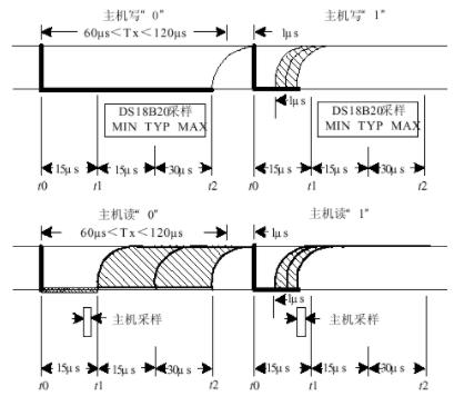 通過調節上拉電阻來提高1-wire總線器件的驅動能力