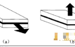 VCSEL激光器主要性能參數介紹