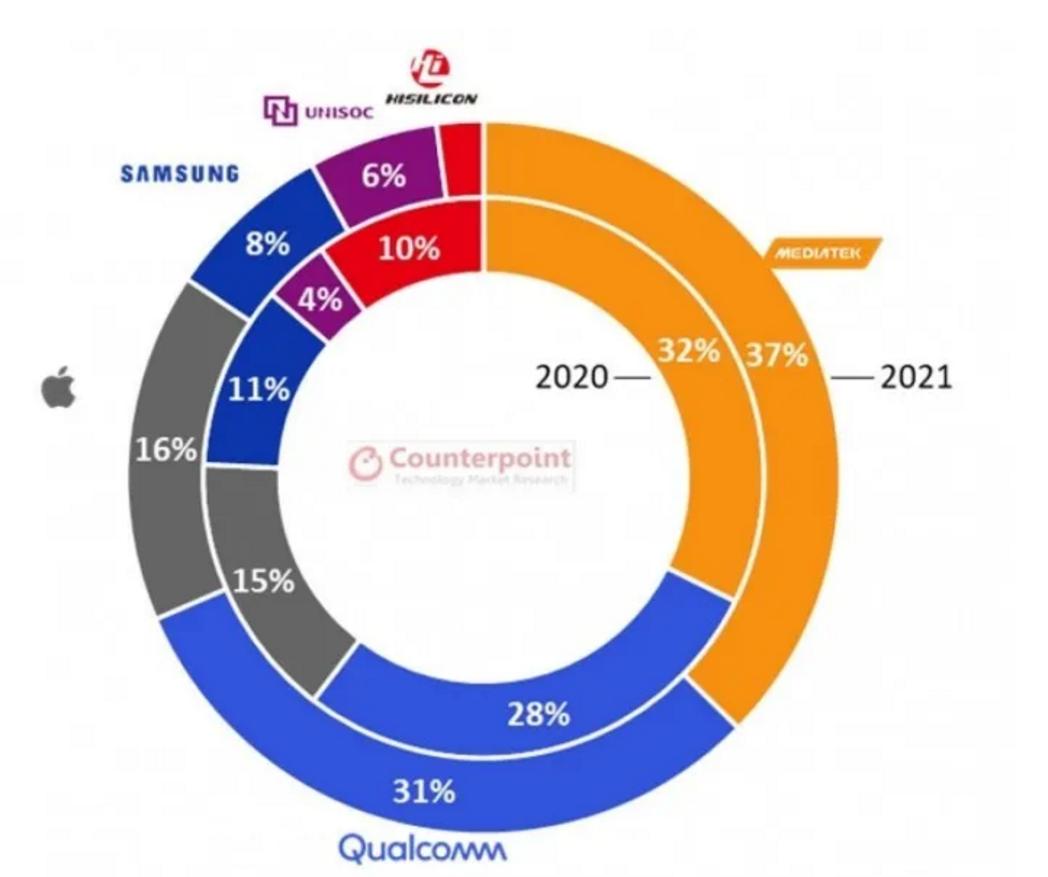 全球一季度半導體銷售額達到1231億美元 聯發科撼動高通5G芯片市場地位