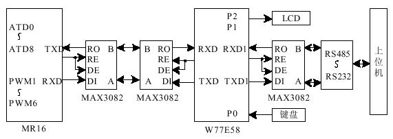 基于W77E58单片机和68HC908MR16芯片实现串行通信监控系统的设计