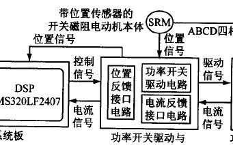 基于TMS320LF2407 DSP的開關磁阻電機
