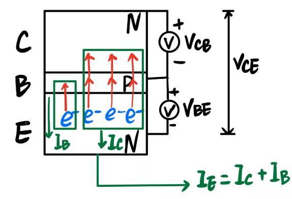 三极管导电机理是什么,为什么能放大电流