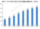 從技術和市場的角度得出的2021-2030無人機行業十大發展趨勢