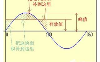 从交流电源变直流电源电压会发生哪些变化