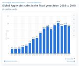 国外黑客组织称已入侵苹果MacBook生产商广达的内网
