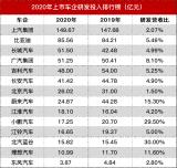 2020年國內上市車企的研發投入狀況統計