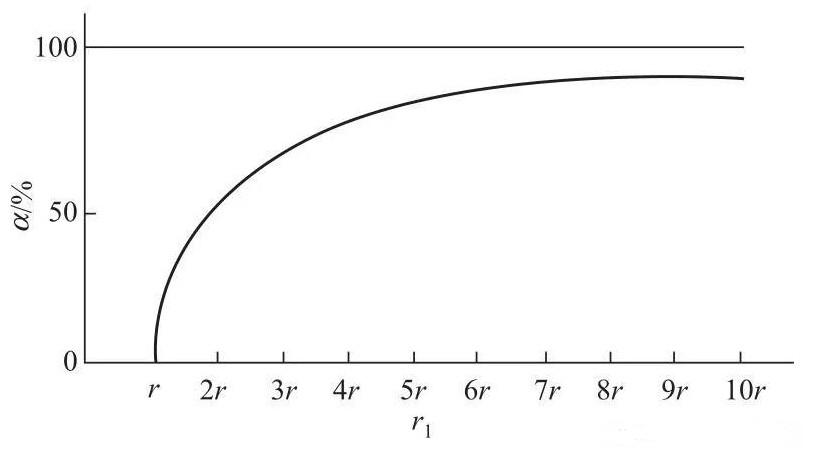 基于接地电极表面及与其接触的土壤之间的接触电阻