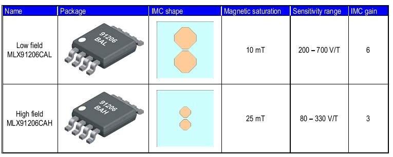 如何使用MLX91206构建非侵入式电流传感器