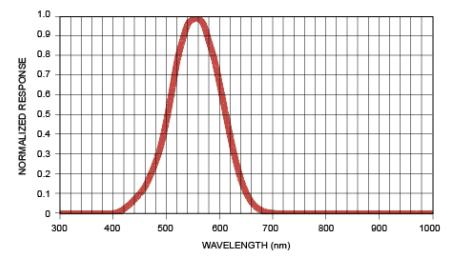 环境光传感器可延长电池寿命的原理