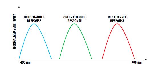 如何使用RGB颜色传感器进行反射式颜色感测
