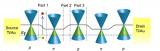 一种构建面内p-n-p同质结降低石墨烯光电探测器暗电流的有效途径