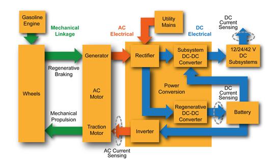 霍尔效应电流传感技术如何提高HEV电力系统的性能