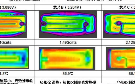 LED芯片光熱分布測試案例分析