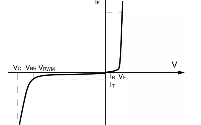 防靜電神器TVS揭秘(2):參數詳解