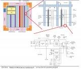 全網最全科普FPGA技術知識