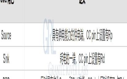 一文了解USB Power Delivery(一)