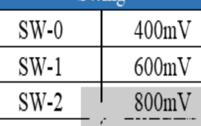 解析DP1.4物理层测试