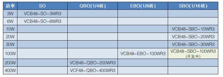 助力5G行业加速升级,金升阳经济型电源VCB/F系列重磅上市