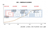 GGII预测至2025年,中国储能锂电池出货量将达到58GWh