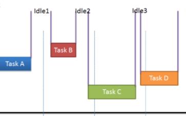 探究STM32、FreeRTOS低功耗设计思路和原理