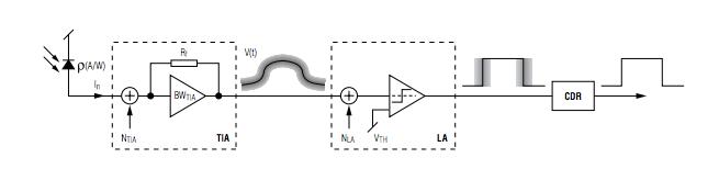 浅谈光接收机的光学灵敏度估算