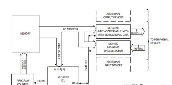古老CPU启示录-MC14500 1位CPU