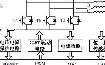 基于DSP的无刷直流电动机PID控制系统
