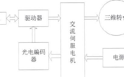 基于DSP的三轴转台控制系统设计与实现