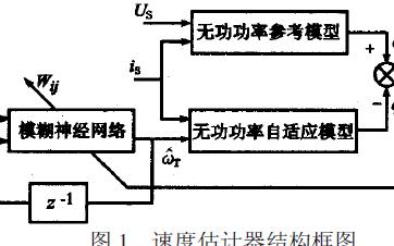 基于DSP的感应电机无速度传感器矢量控制系统