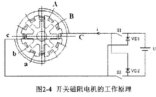 基于DSP的开关磁阻电机控制系统研究综述