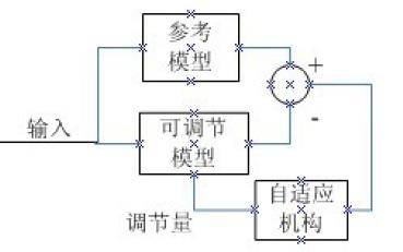 基于DSP的永磁同步电机无传感器控制综述