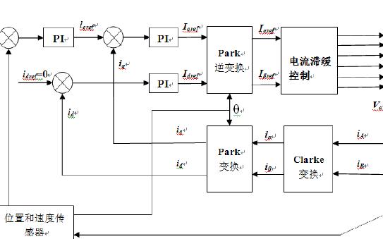 基于DSP的电机矢量控制系统数字化智能控制