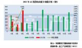2021年Q1我国电动重卡市场电池装机量约0.18GWh,同比增长18%
