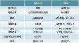 NB-IoT和LoRa正處于競爭的白熱化階段