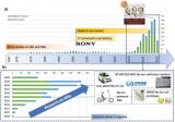 简述钠离子电池关键技术与发展