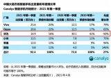 Canalys公布了2021年第一季度中国手机市场出货量排名