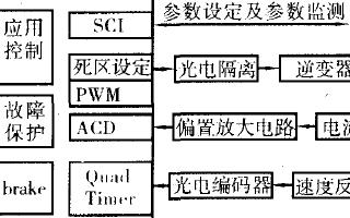 基于DSP的整经机恒张力控制系统设计方案